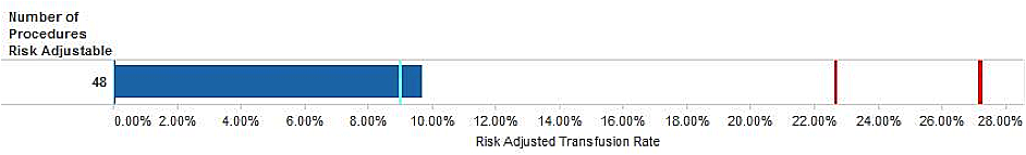Risk Adjusted Rate for Transfusion